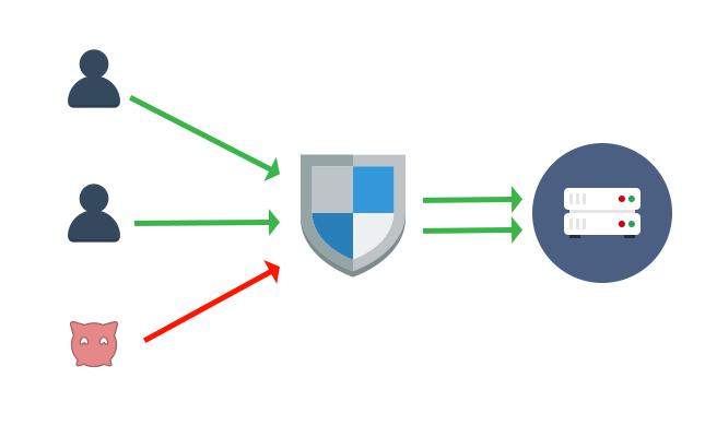 ddos-host-tugatech Proteção DDoS